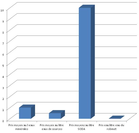 Comparatif du tarif des eaux